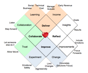 Heart of Agile expanded graphic