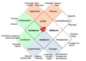 Le cœur d'agile graphique