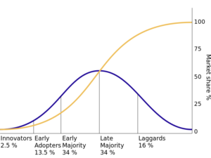 Rogers diffusion curve