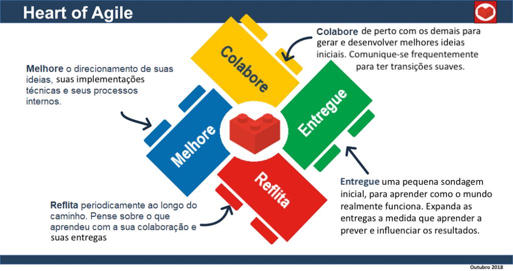 Heart_of_Agile_poster_Peças_Lego_(revisado)